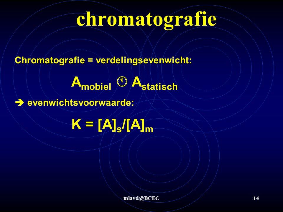 chromatografie Chromatografie = verdelingsevenwicht: Amobiel  Astatisch  evenwichtsvoorwaarde: K = [A]s/[A]m.